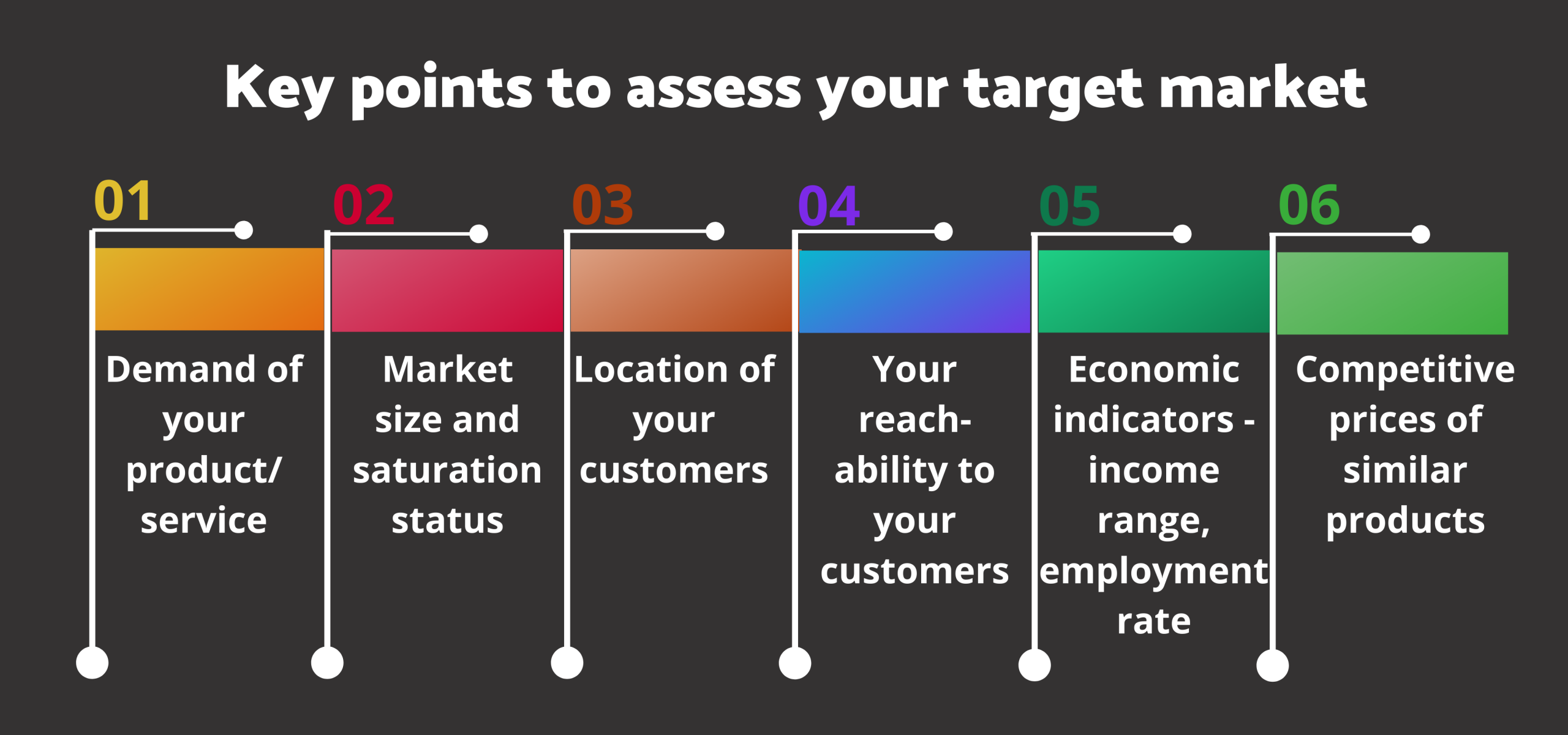 assessing target market