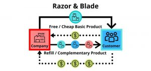Razor and Blade Business Model