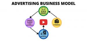 Advertising Business Model