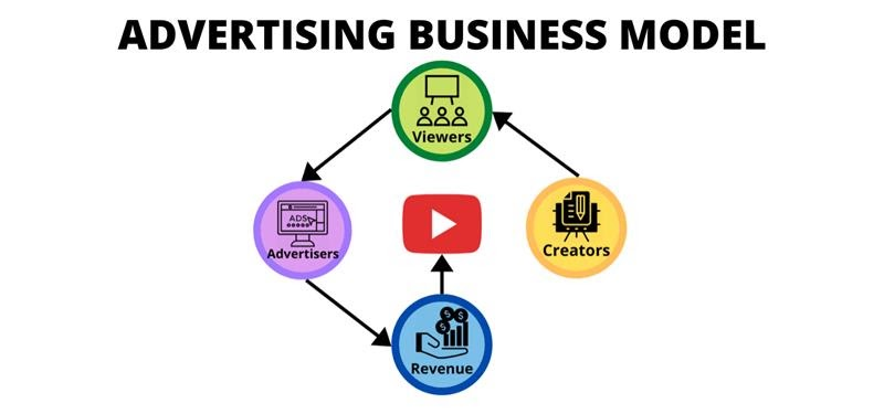 Advertising Business Model