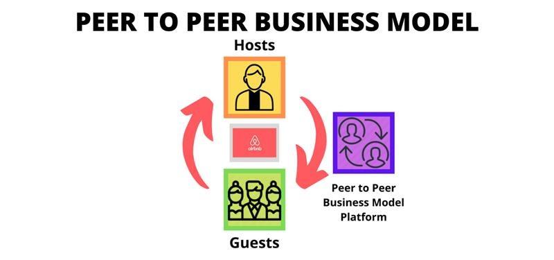 Peer to Peer Business Model