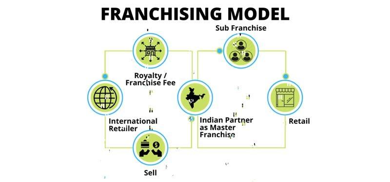 Franchise Business Model