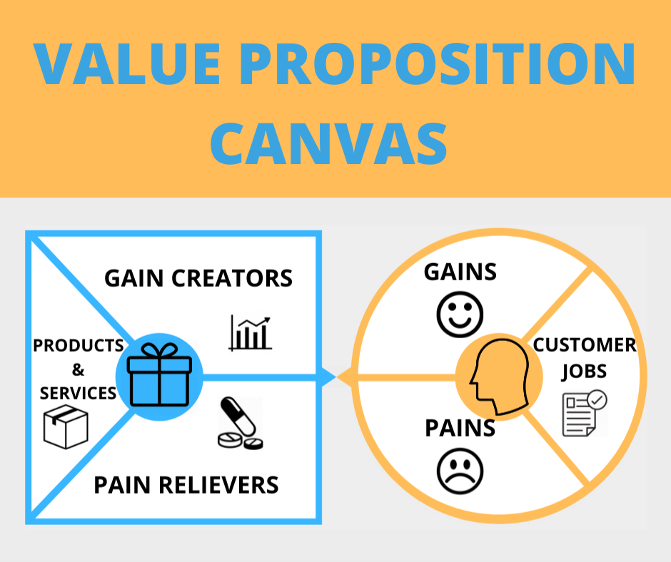 Value Preposition Canvas