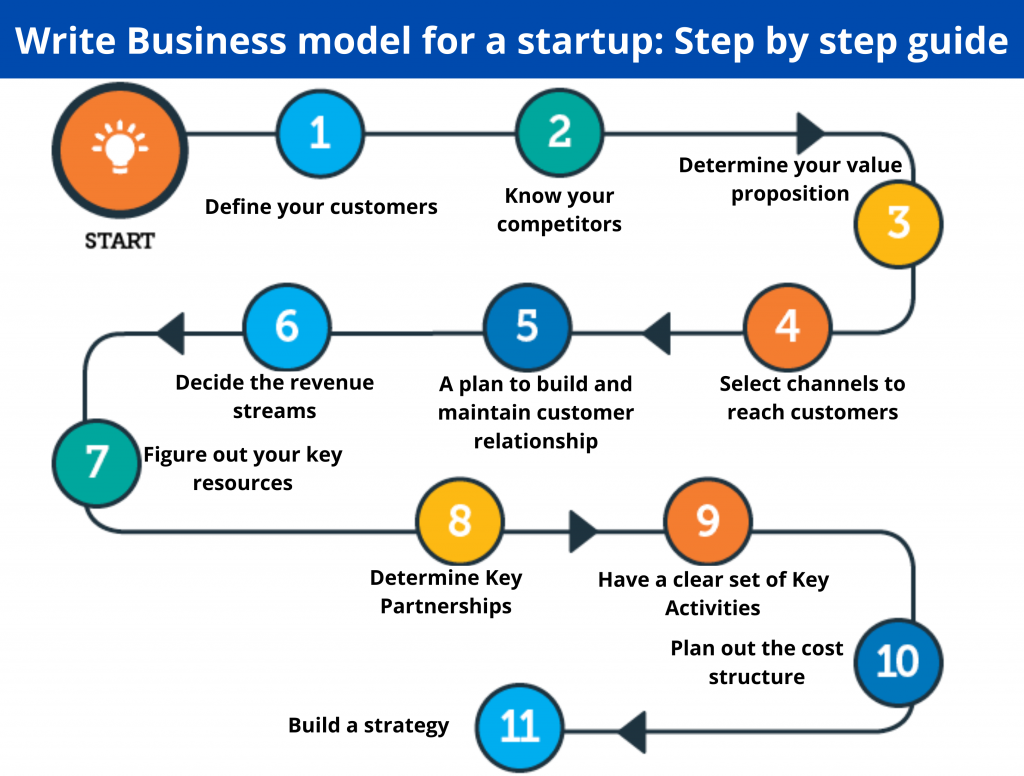 Business Model for a start-up- Step by Step Guide