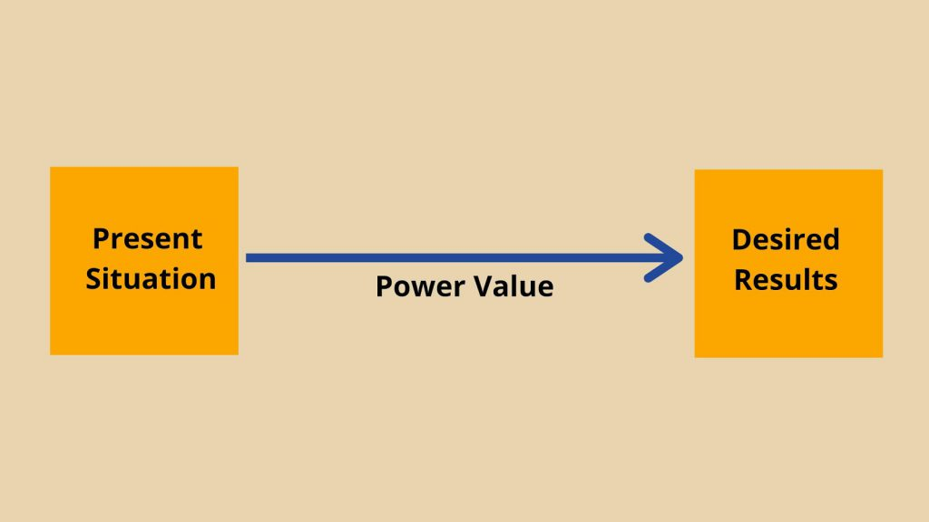 Power Value Consulting Business