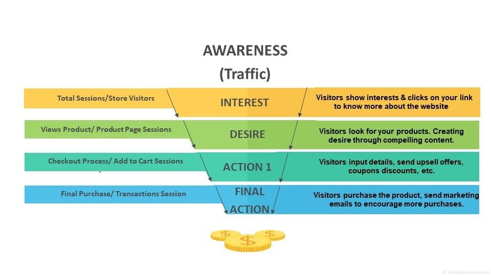 Awareness Traffic