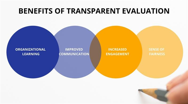 Benefits of Transparent Evaluation