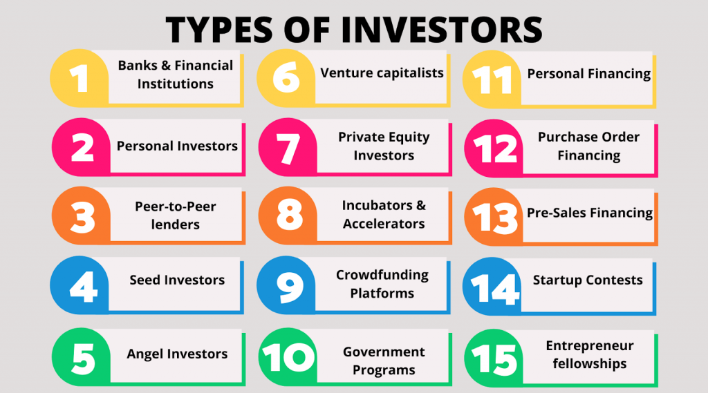 Different types of investors