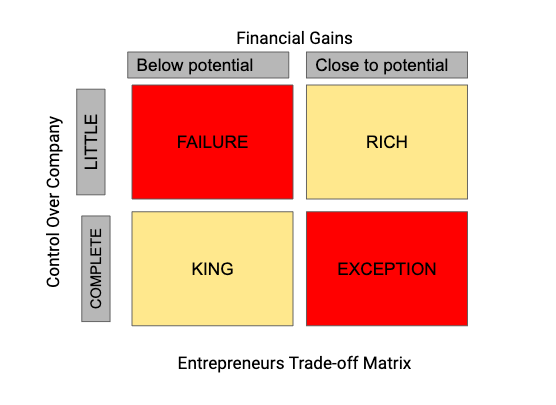 Entrepreneur's Tradeoff Matrix during Equity Split