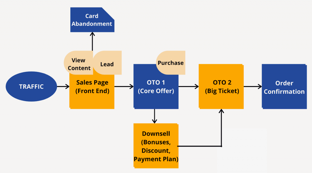 sales funnel flow on Shopify
