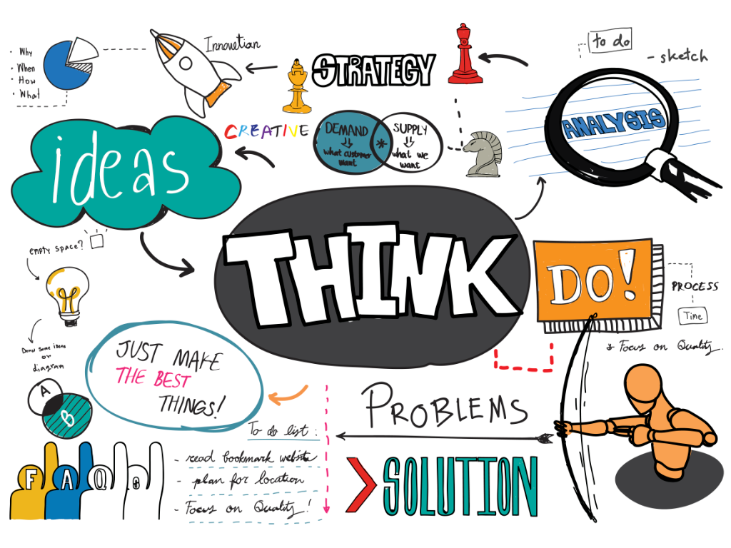 Methods of Ideation