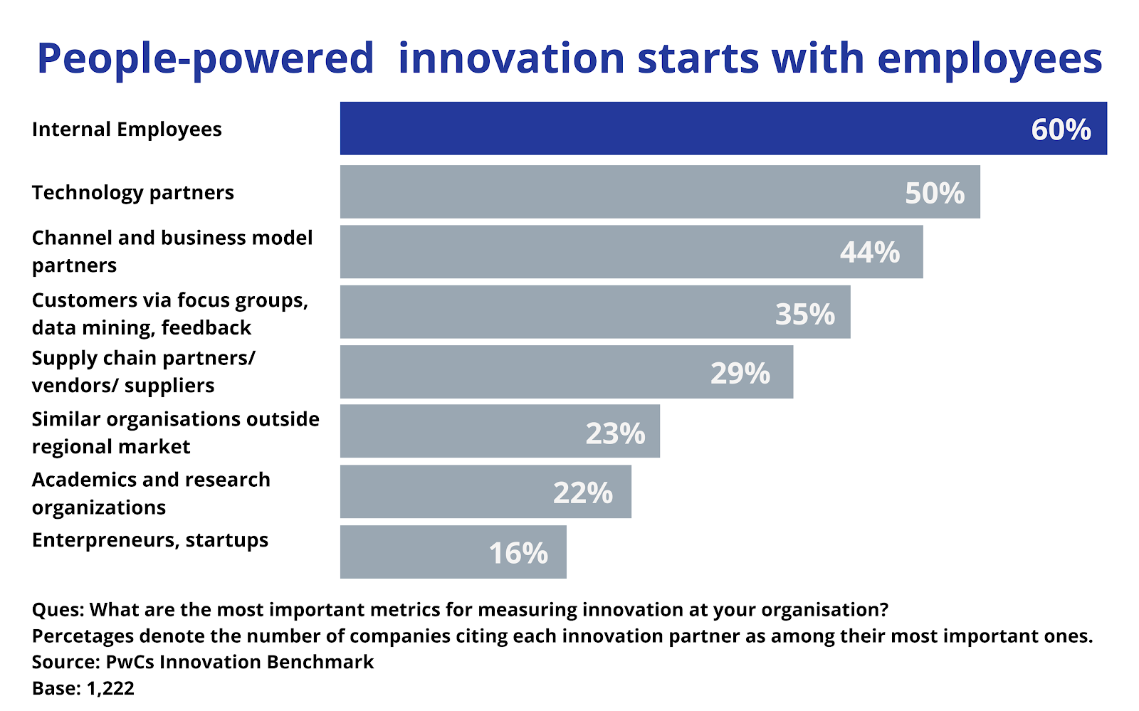 People Powered Innovation