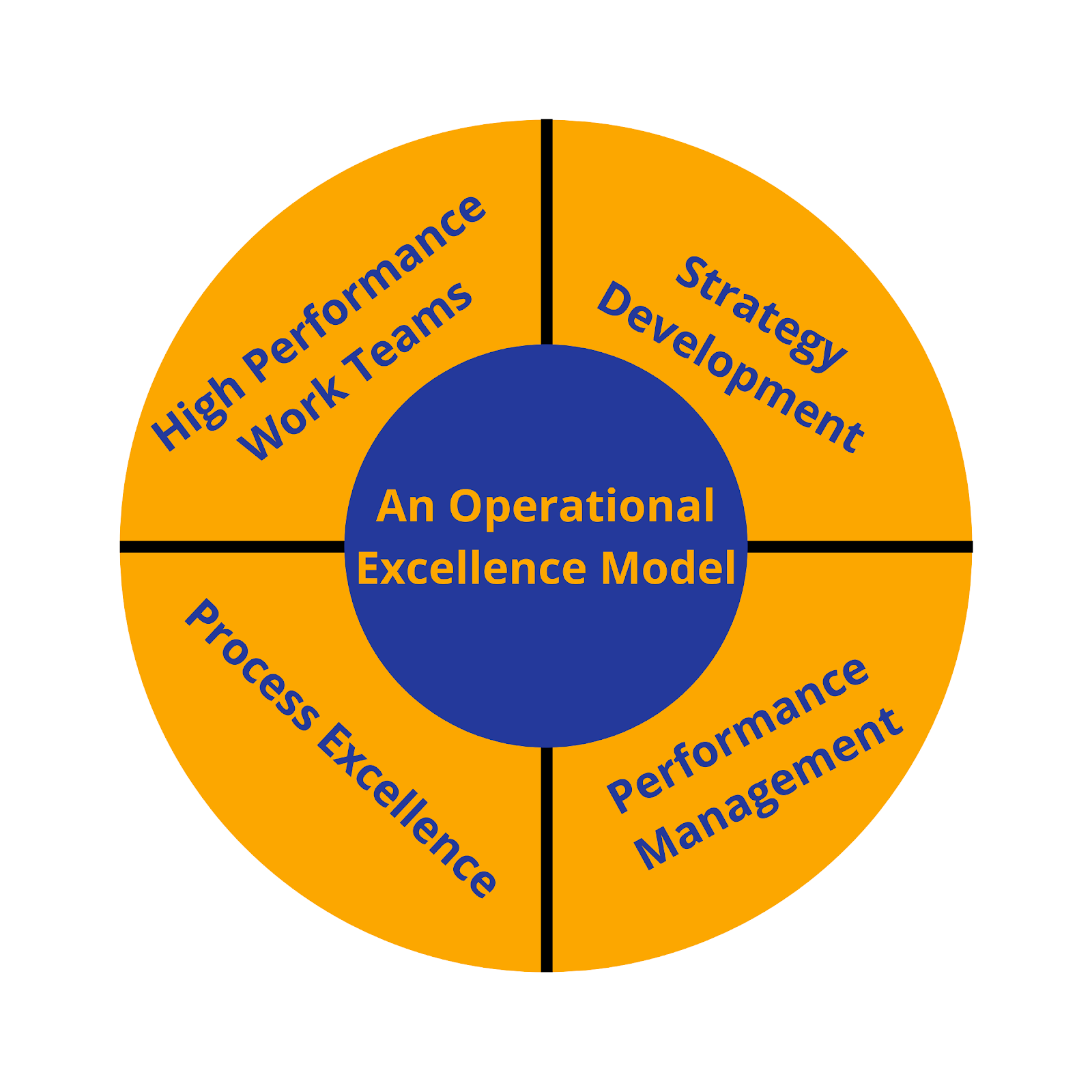 Strategic Operational Excellence Model
