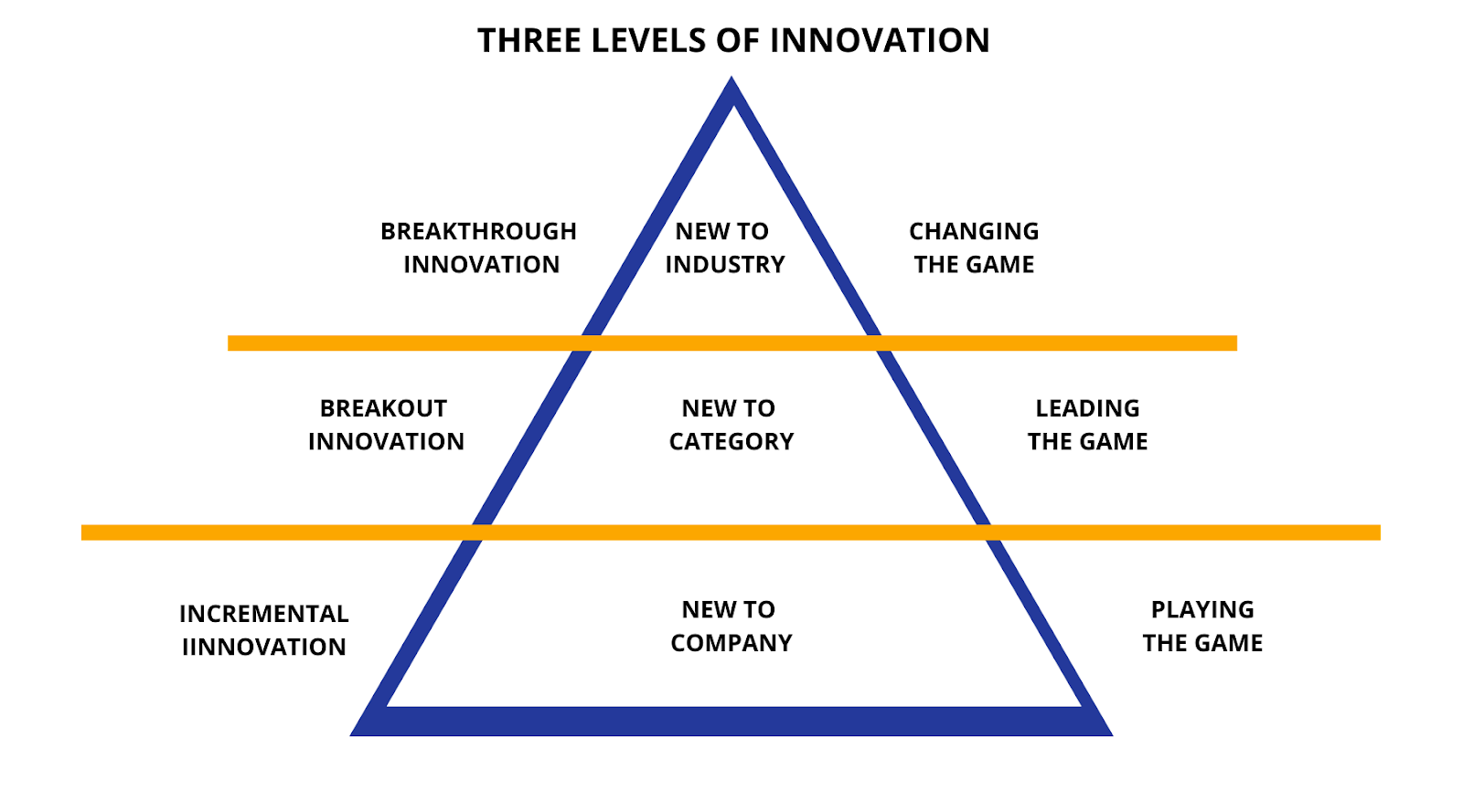 Three Levels of Innovation