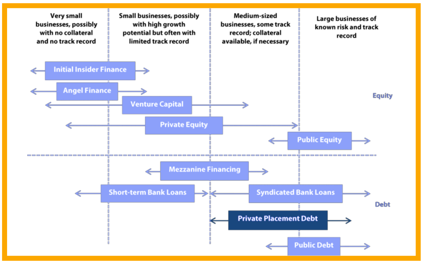 Differences between the Private Placement Program and Public Offering
