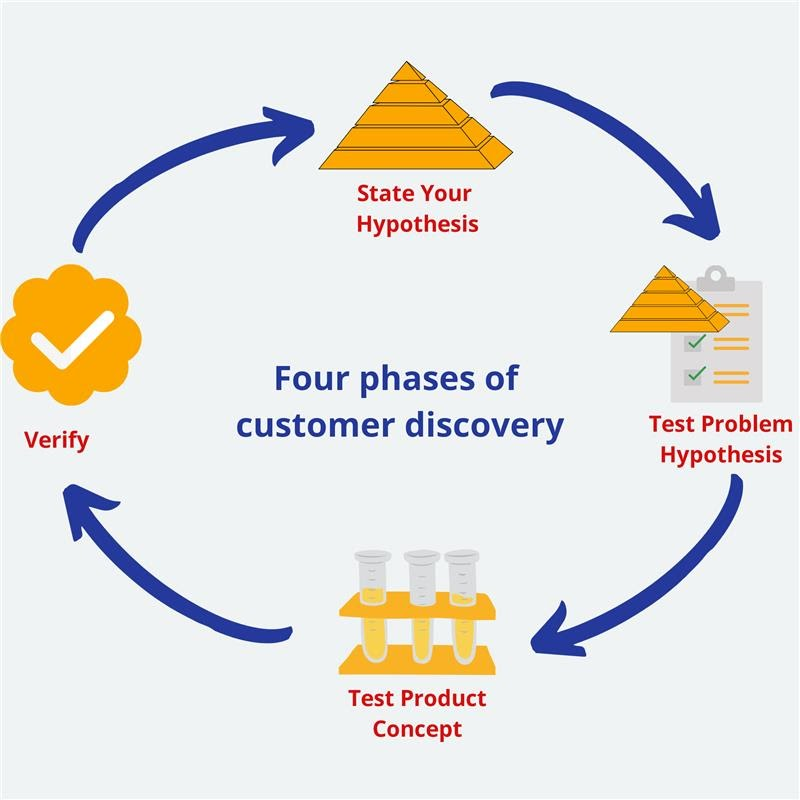 Four Phases Of Customer Discovery