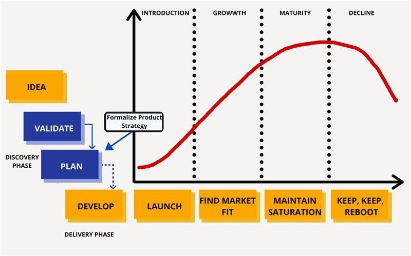 Idea Validation Phase