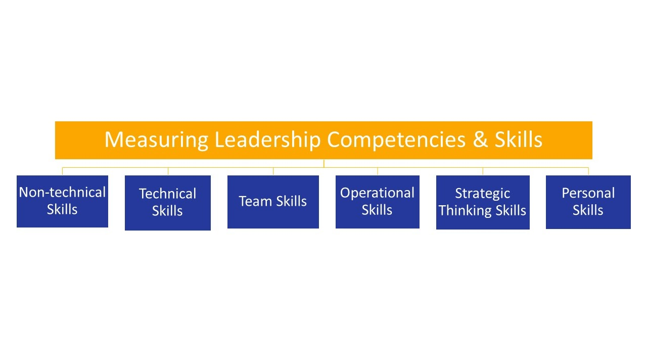 Measuring Leadership Competencies & Skills