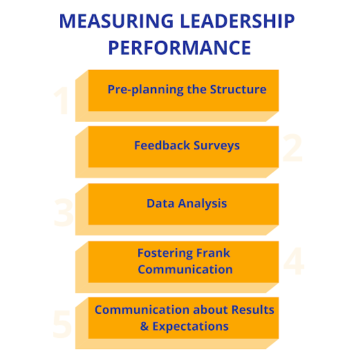 Measuring Leadership Performance