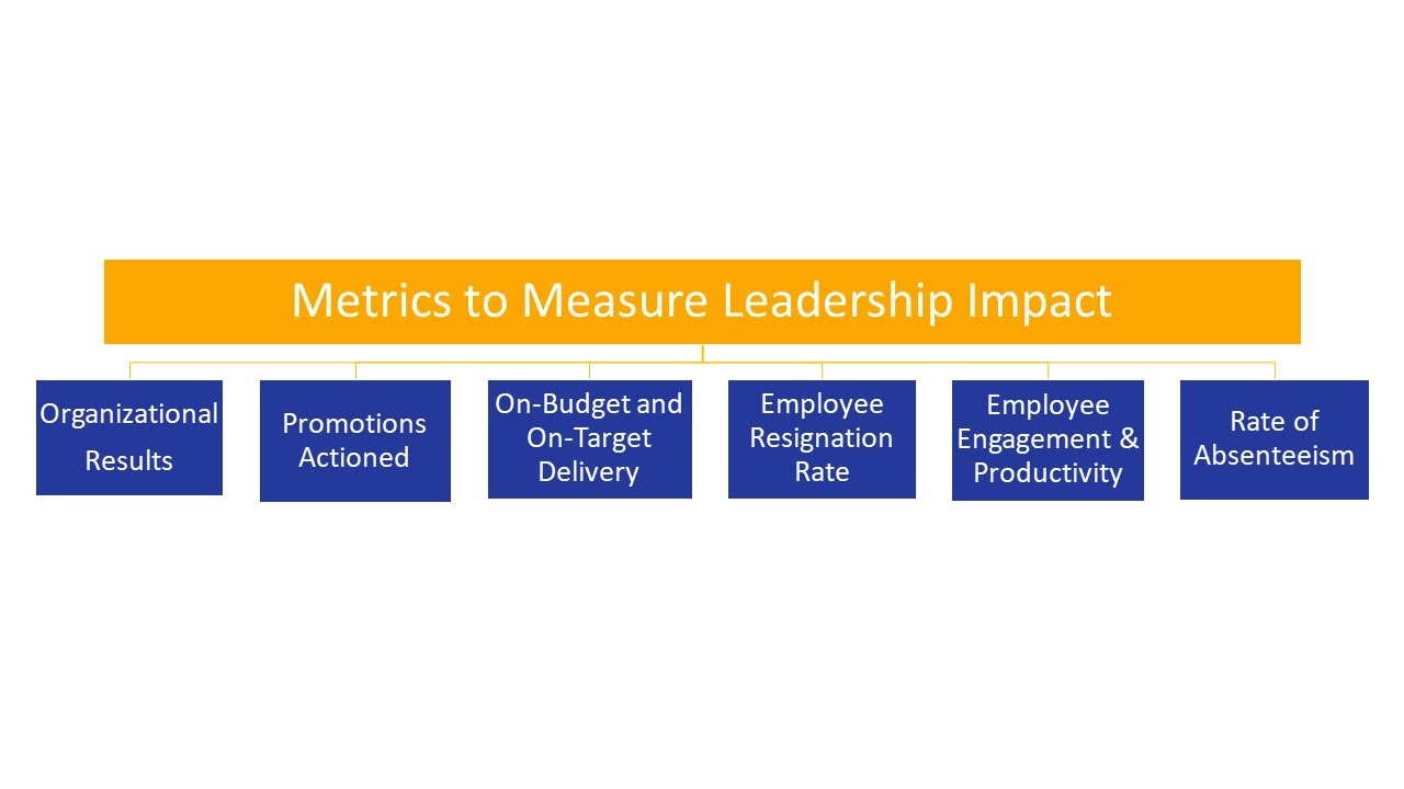 Metrics to Measure Leadership Impact