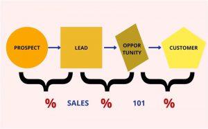 sales 101, 101 auto sales, salesforce 101, crown sale wizard101, sales 101 teaches you to, sales 101 training