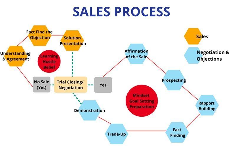 Sales 101 Process Outline
