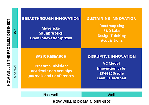 The Four Types of Innovation