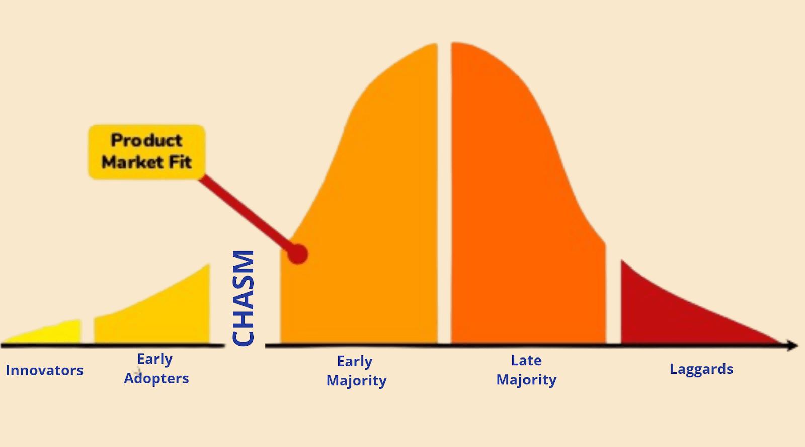 Product Market Fit Framework